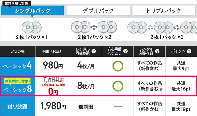 DMM 月額DVDレンタル 各プラン